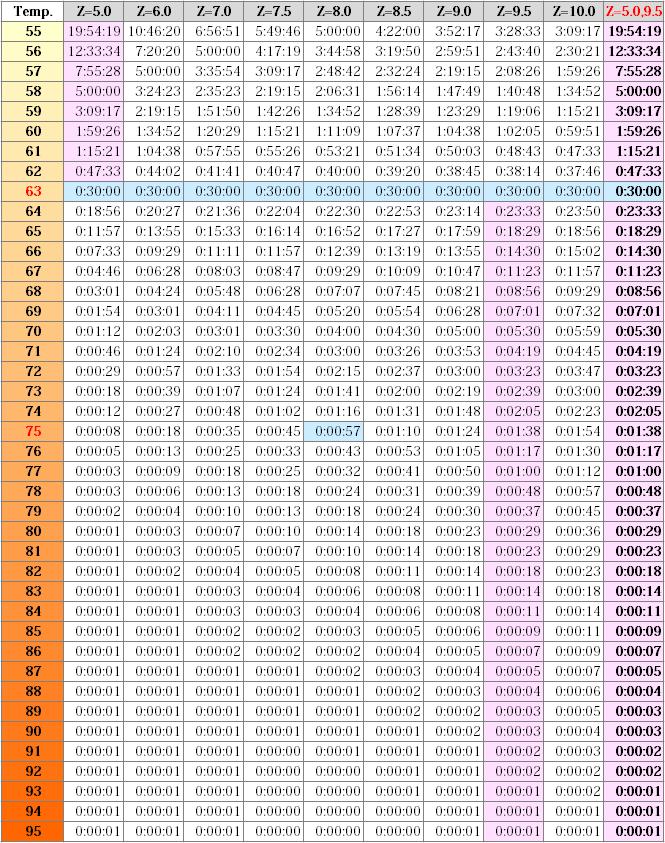 63℃30分と同等の加熱条件一覧表