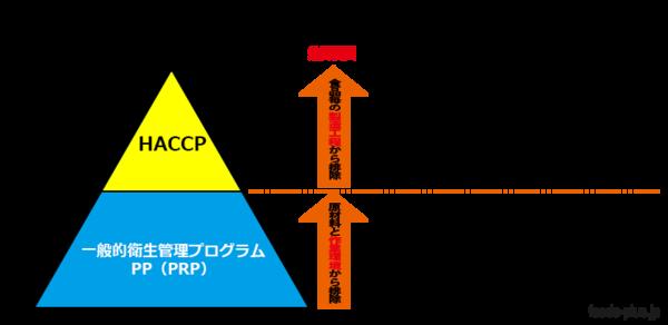 HACCPとPRPの関係